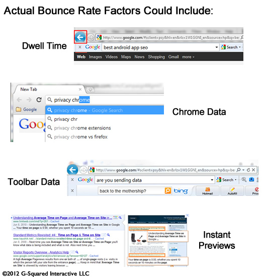 Actual Bounce Rate Factors