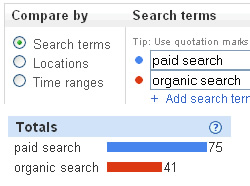 The importance of advanced keyword research.