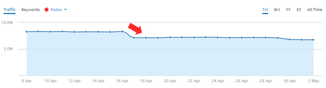 Drop during April 16 2018 Google update