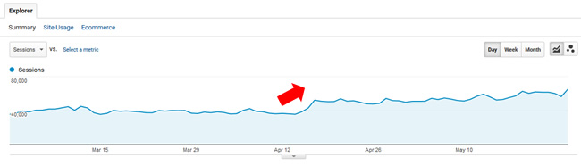 Increase during the 4/16 Google algo update.
