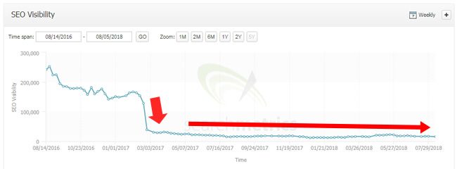 A site that never fixed SEO problems continues to drop.