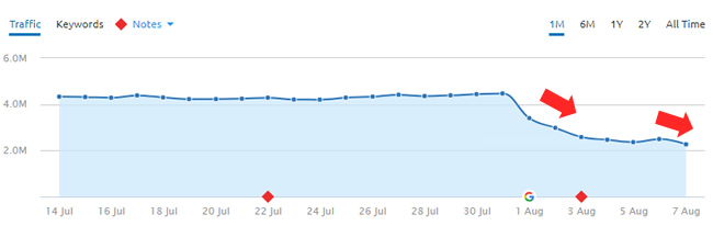 Another huge drop during the 8/1 Google algorithm update.