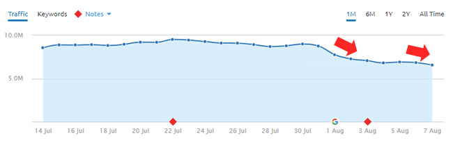 Yet another massive drop during the August 1, 2018 algorithm update.