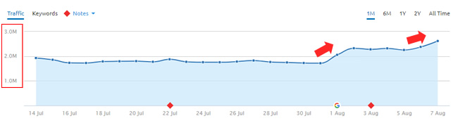 An entertainment website surging during the core ranking update on August 1, 2018.