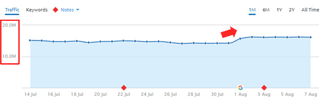 The August 1, 2018 Google Algorithm Update - Analysis and Findings