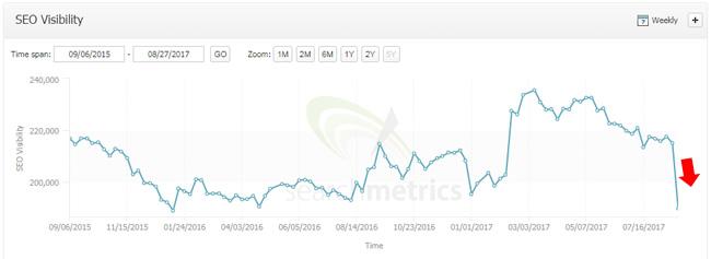 Big drop during 8/19 google update.