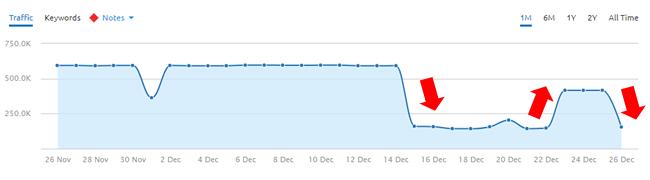 Barack Obama drop after algorithm update.