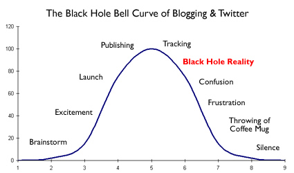 The Bell Curve of New Bloggers and Twitter Users.