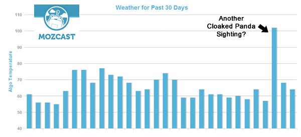 Mozcast Algorithm Weather Report