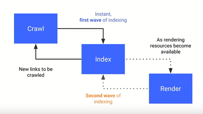 Google's two waves of indexing content (static and rendered).