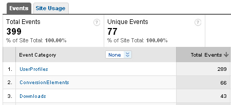 Event Tracking in Google Analytics