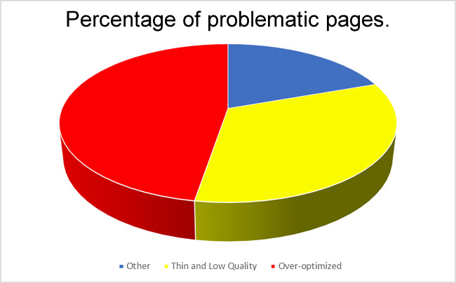 Percentage of low-quality and thin pages.