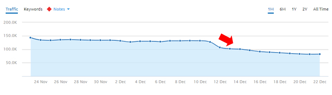 Drop during the Google Maccabees Update on 12/12/17.