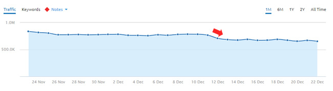 Big drop during the December 12, 2017 Google algorithm update.