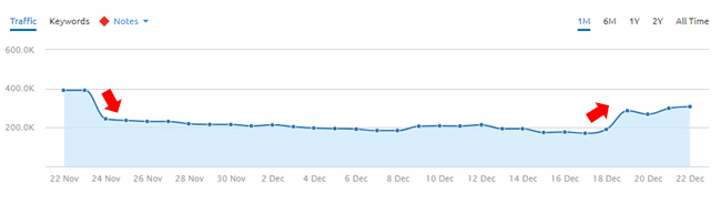 Increase during the 12/18 Google algorithm update.
