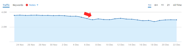 Drop during the December 5, 2017 google algorithm update.