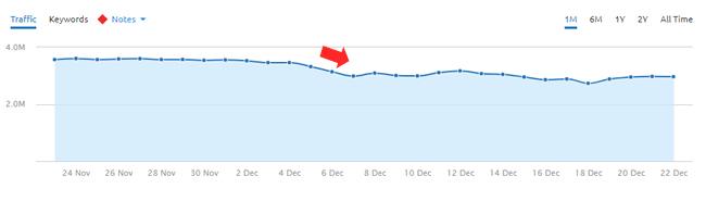 Drop during the December 5, 2017 google algorithm update.