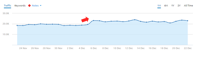 Increase during the December 5, 2017 Google algorithm update.