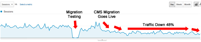 Botched CMS Migration SEO-wise