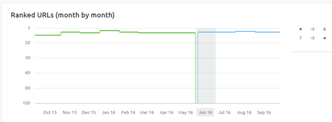 Ranking impact for a page with shorter e-commerce category descriptions.