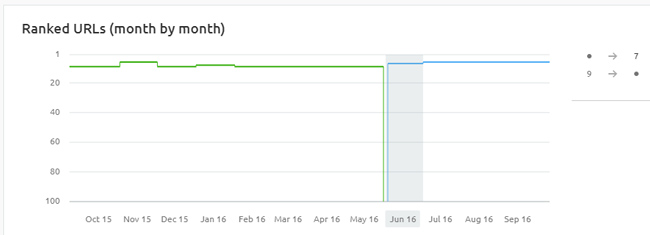 Ranking impact for another key page with shorter e-commerce category descriptions.