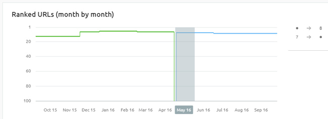 Ranking impact for a third category page with shorter e-commerce descriptions.