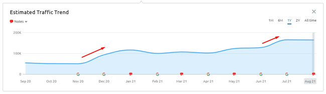 The search visibility impact for e-commerce category pages during the December 2020 and July 2021 broad core updates.