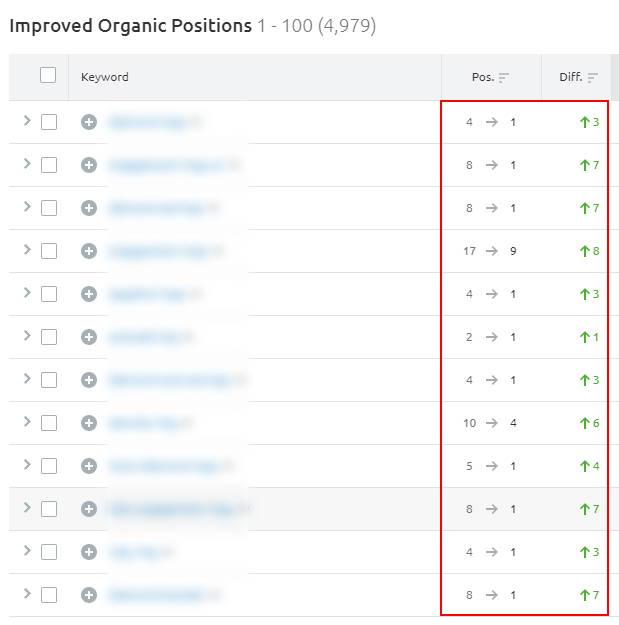 Ranking changes for e-commerce category pages based on the March 2019 broad core update.