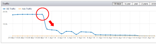 MP3Raid.com Impacted by Google Algo Update on 3/30