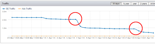 Sing365.com Impacted Twice by Google Algo Updates