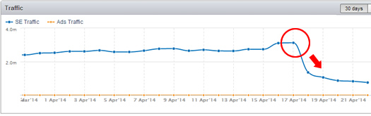 Songmeanings.com Impacted by Google Algo Update