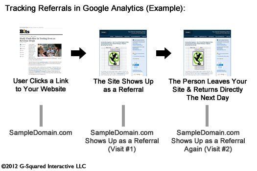 An Example of How Google Analytics Handles Referrals