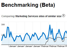Google Analytics Benchmarking Data, Comparing Industry Vertical Data to Your Website