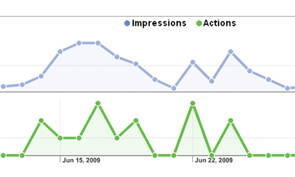Viewing impressions and actions in Your Google Local Business Center Dashboard