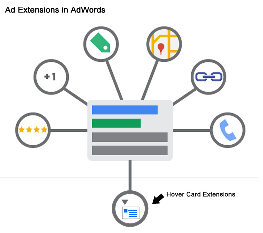 Hover Card Ad Extensions in Google