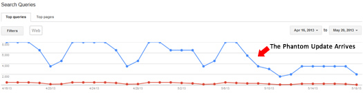 Google Phantom Update Trending Graph