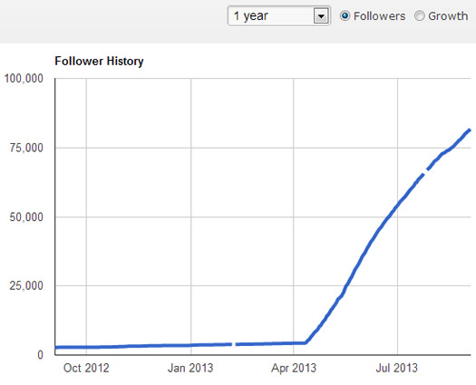Hockey Stick Growth in Google Plus