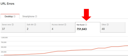 Massive number of 404s on site doing well in organic search.
