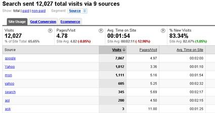 Google Analytics Search Engine Report