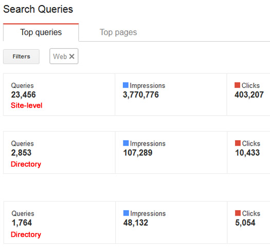 How To View Search Query Reporting by Directory in Google Webmaster Tools