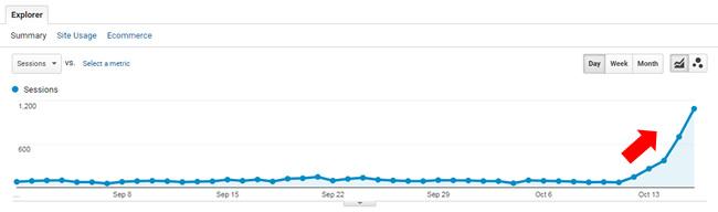 Surge during October 12, 2017 Google update.