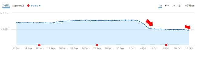 Giphy drop during October 4, 2017 Google algorithm update.