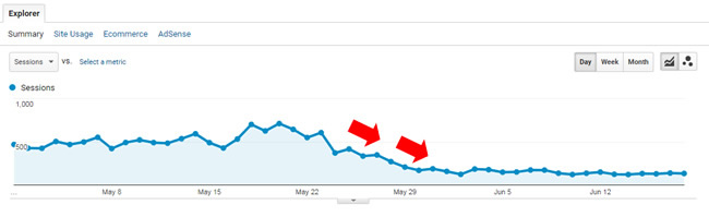 Drop during May 2017 Google algorithm update.