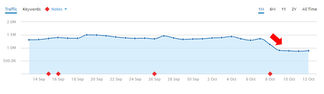 Drop during October 8, 2017 Google algorithm update.