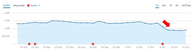 Drop during October 8, 2017 Google algorithm update.