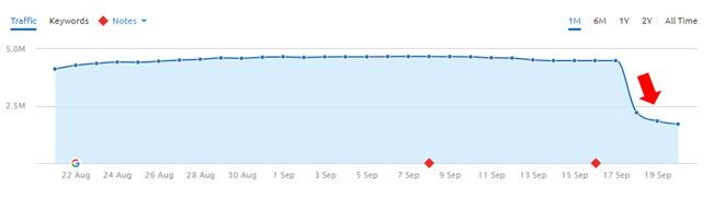 Major drop during September 18, 2017 Google algorithm update.