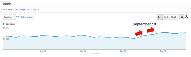 Increase during September 18, 2017 Google algorithm update.