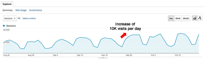 Increase during the September 25 Google algorithm update.