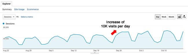 Increase during the September 25 Google algorithm update.