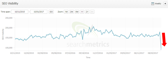 Big drop during the September 29, 2017 Google algorithm update.
